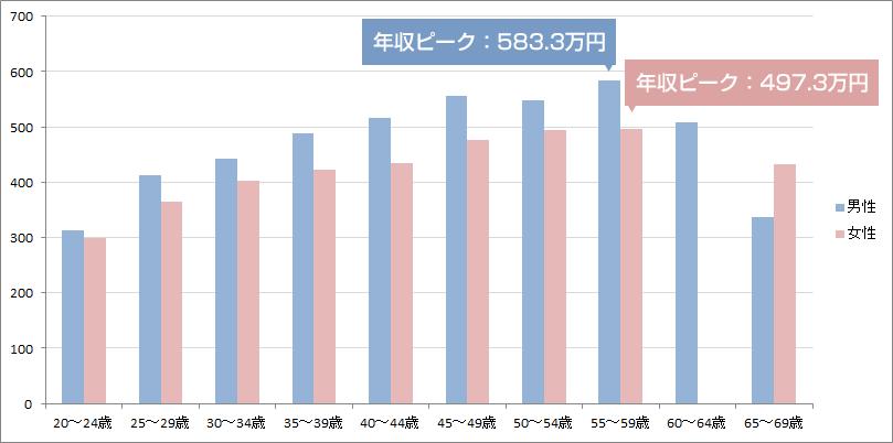 プログラマーの平均年収