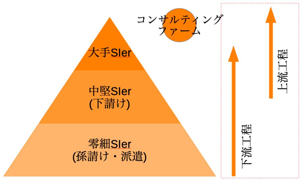 SIer業界のピラミッド