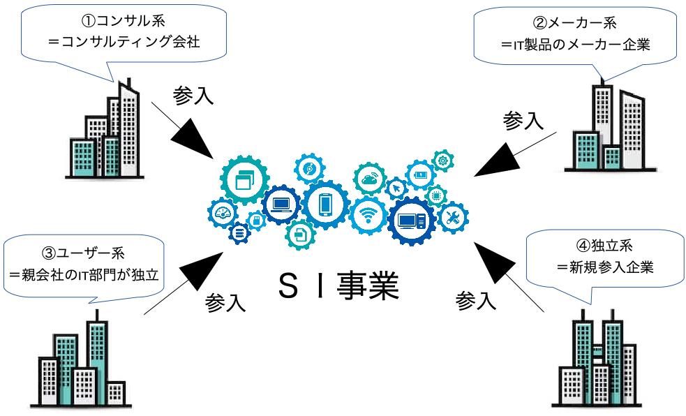 SI業界地図とその代表的企業(図本体)