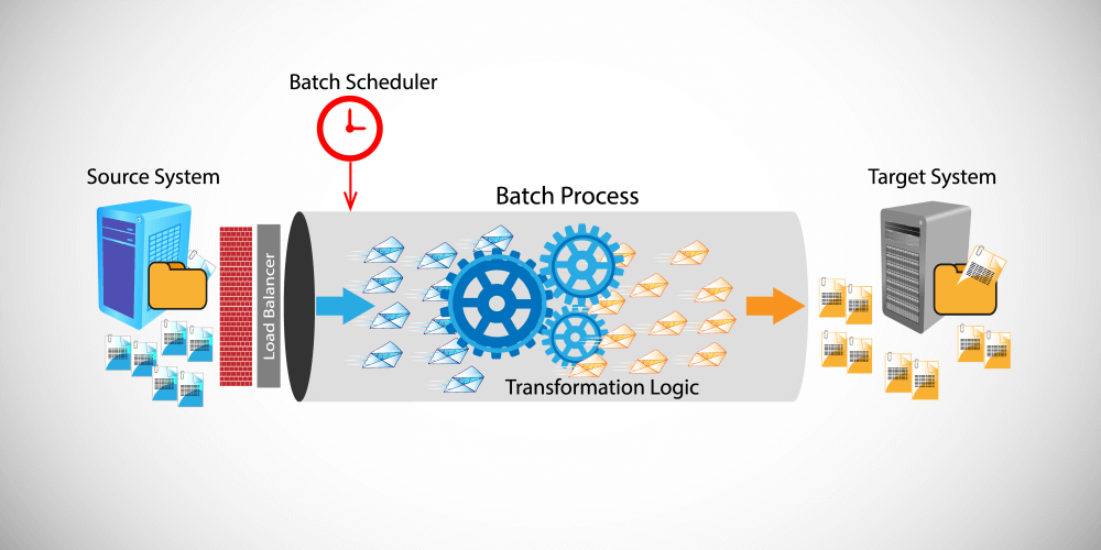 バッチ処理イメージ