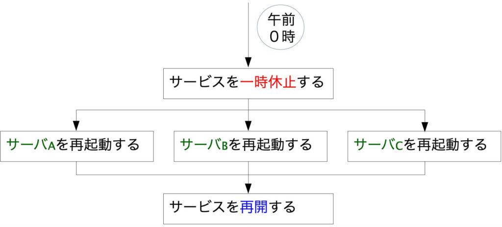 バッチフロー図