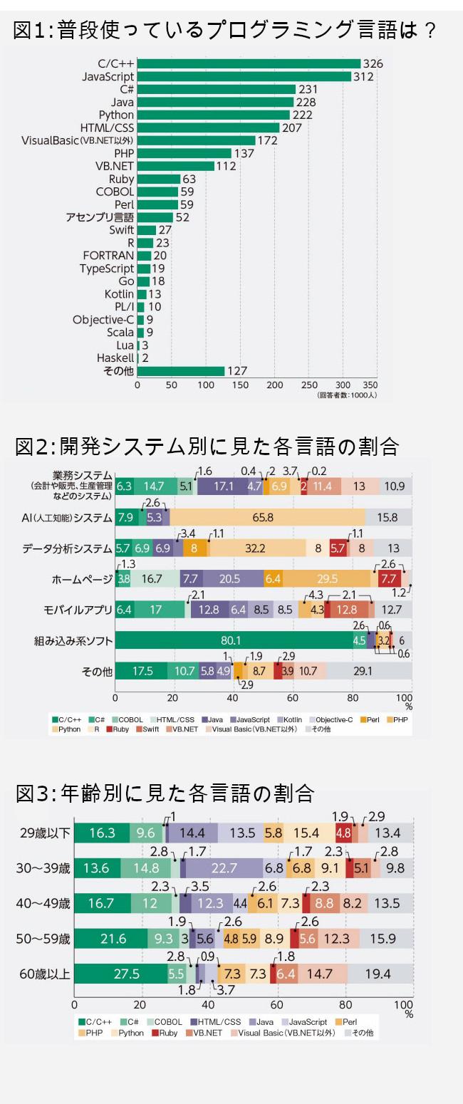 人気プログラミング言語ランキング