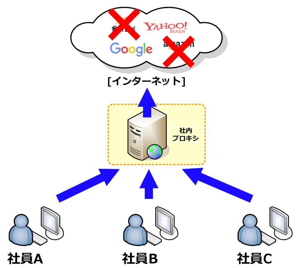 社内プロキシでWEBアクセスを制限する例