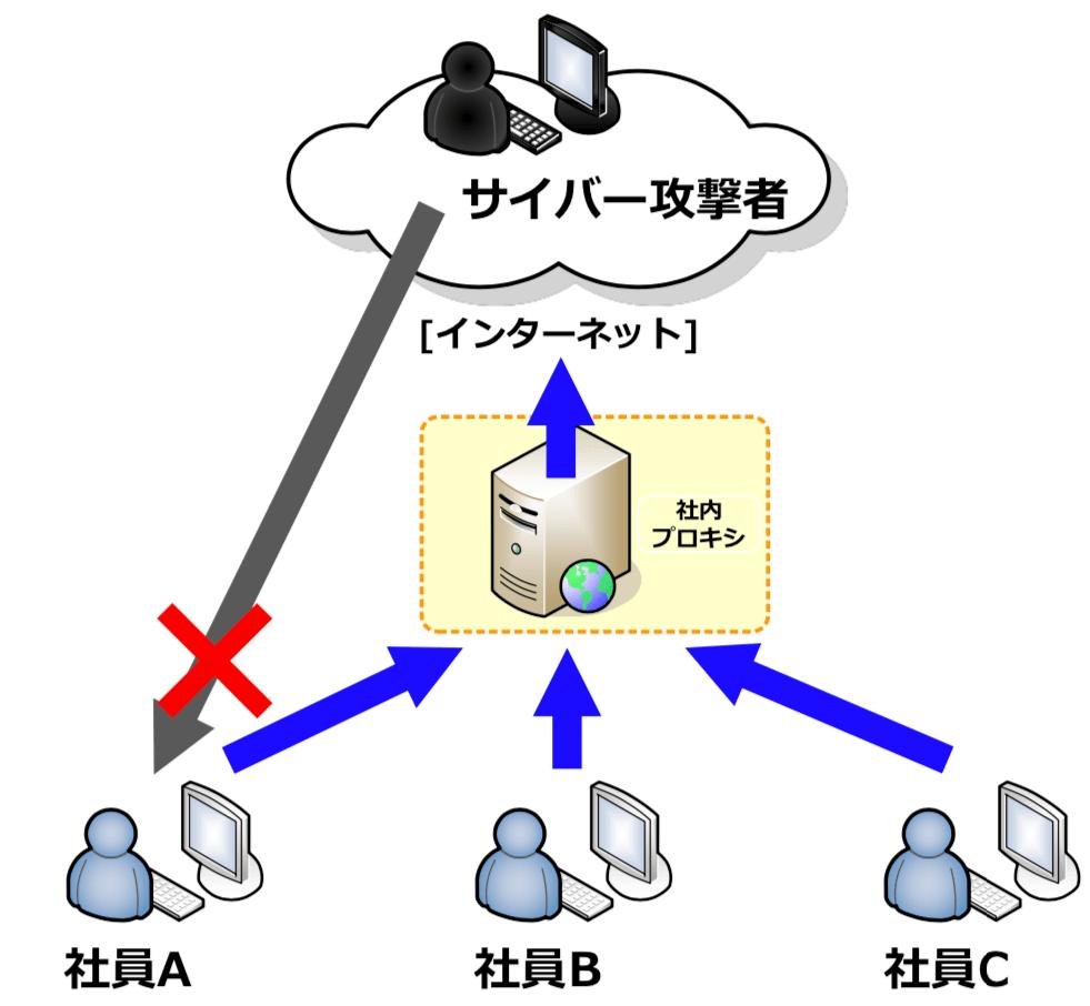 社内プロキシでサイバー攻撃からパソコンを守る