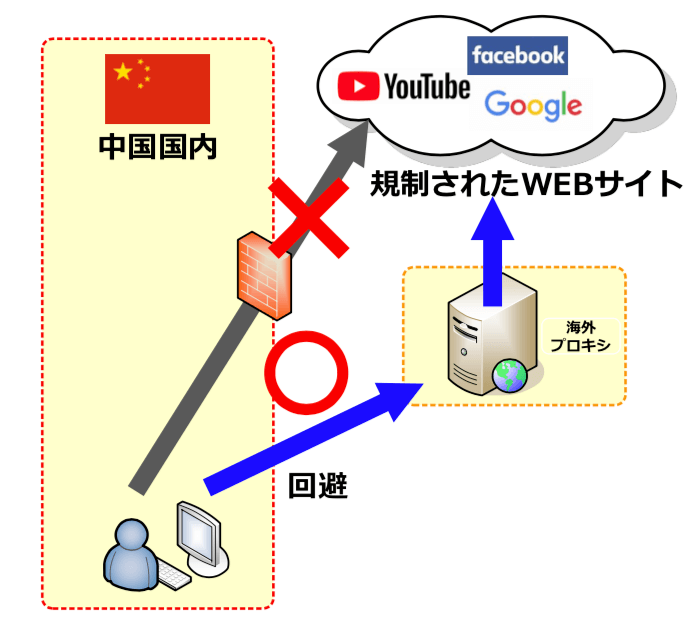 中国の金盾を回避する海外プロキシの例