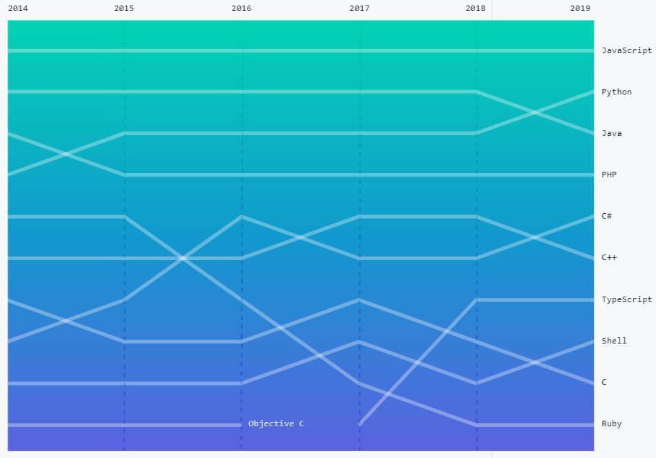 GITHUBプログラミング言語人気ランキング