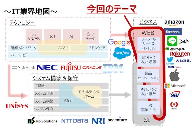 IT業界地図における今回のテーマ