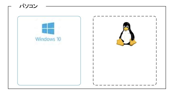 PCの中にWindowsとは別にLinuxをインストールする