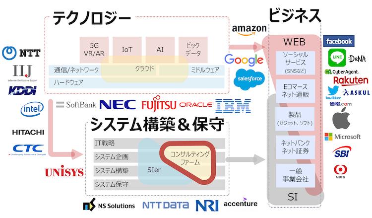 IT業界におけるITコンサルタントの役割