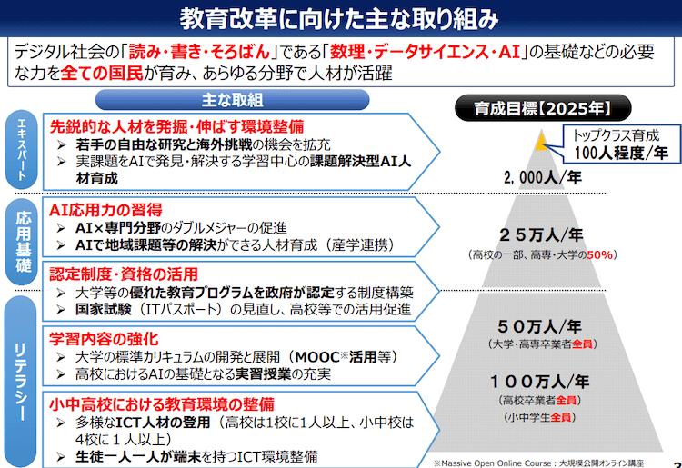 AIが日本政府の教育政策になっている