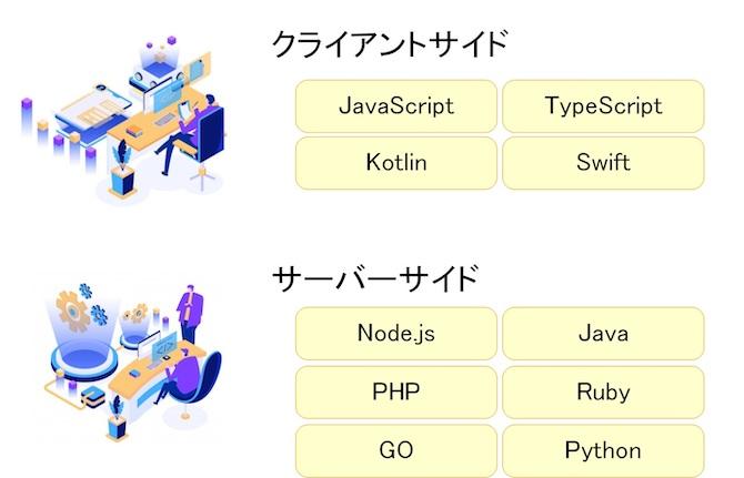 WEB系TOP企業で使われている主な言語は以下の通りでした。