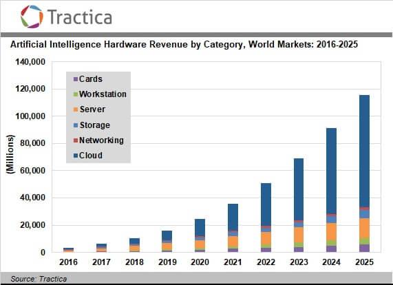 AIマーケットの成長予想
