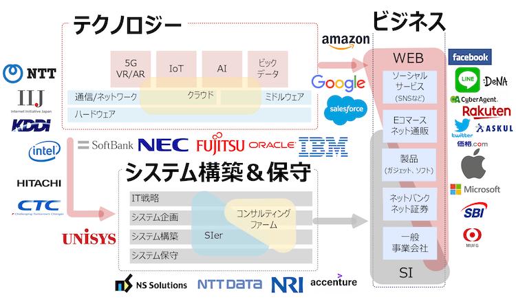 IT業界地図
