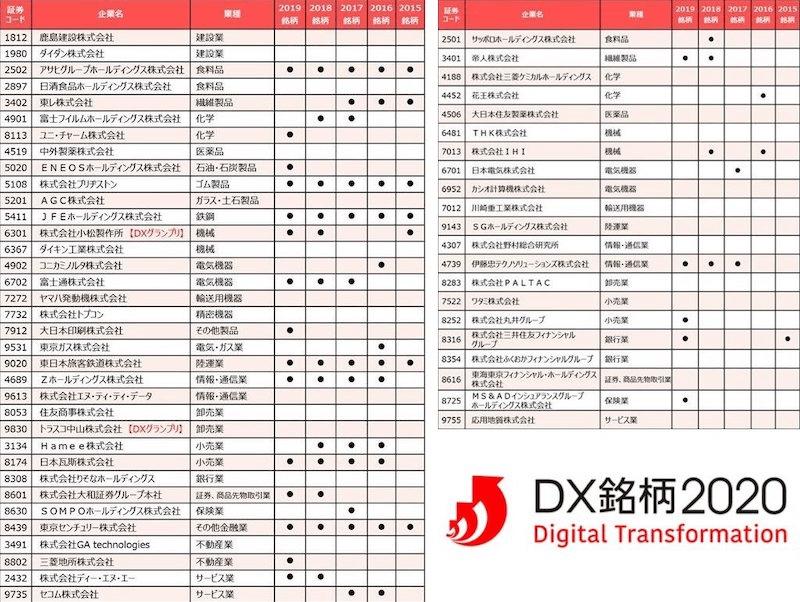 「DX銘柄2020」「DX注目企業2020」